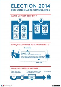 conseillers_consulaires_election_comment voter